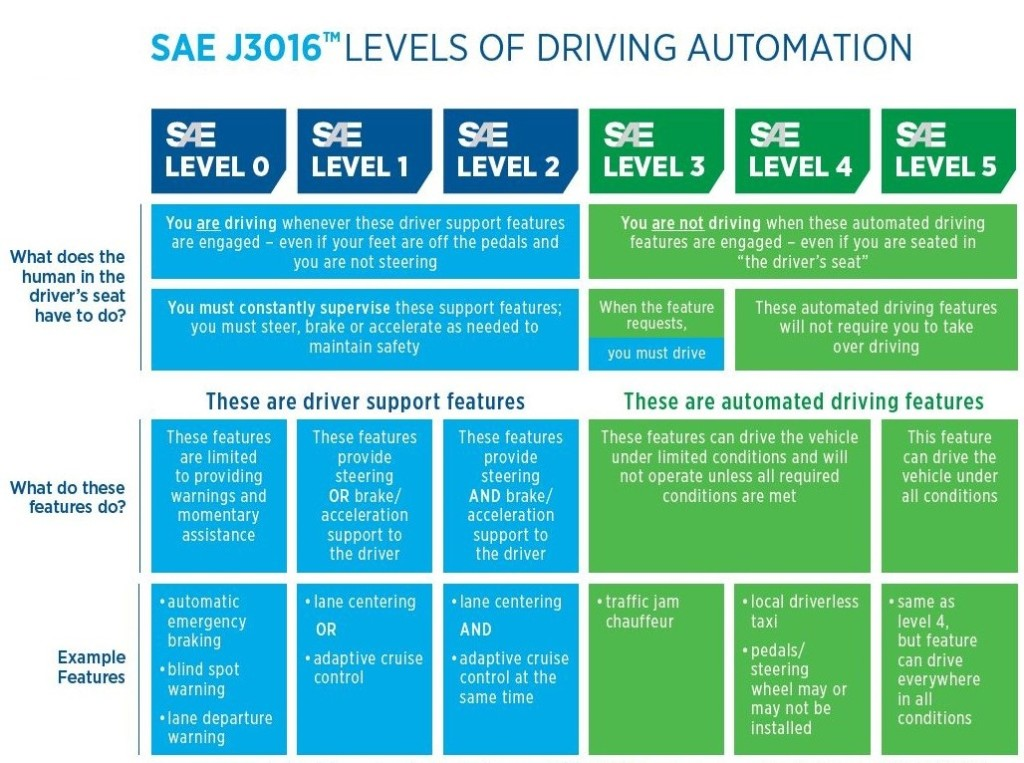 j3016-levels-of-driving-automation-12-10